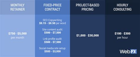 Seo Pricing by Seo Pricing In 2018 How Much Do Seo Services Cost