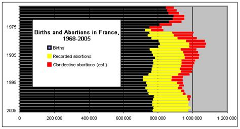 Abortion in France - Wikipedia