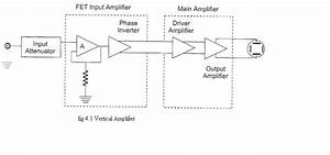 Electronics Notes   About The Vertical Amplifier And Horizontal Deflecting System
