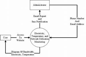 Context Diagram System Monitoring
