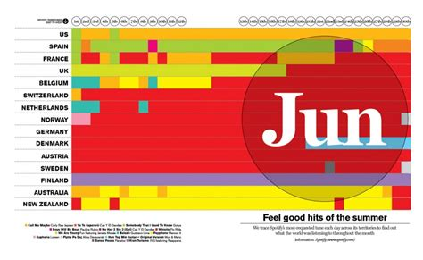 Spotify Hits Infographic