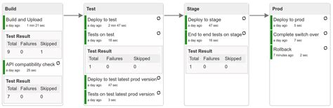 testing rest and messaging with cloud contract at