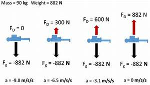 8 4  Physical Model For Terminal Velocity