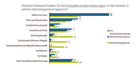 Verband Fuer Daemmsysteme Putz Und Moertel Vdpm by Putz Dominiert Bei Fassadenmodernisierungen Wdvs Info
