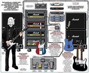 A Detailed Gear Diagram Of Marilyn Manson U0026 39 S John 5 U0026 39 S Stage Setup That Traces The Signal Flow Of
