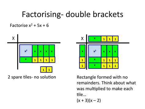 Algebra Tiles Completing The Square by Algebra Tiles From Counting To Completing The Square