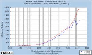 Federal Government Tax Revenue and Spending