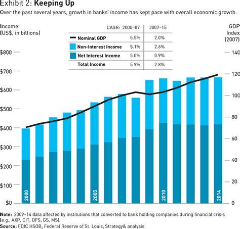 banking industry   billion worth  ma