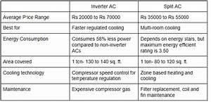 Split Ac Wiring Diagram Tamil