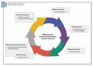 Business Process Management Overview