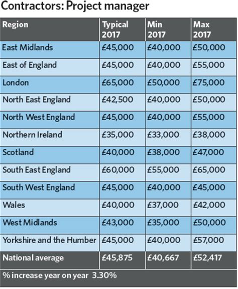 building services salary survey  cibse journal