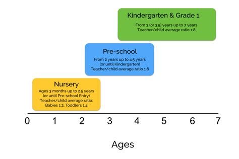 age groups for our nursery preschool and kindergarten 243 | Age Diagram