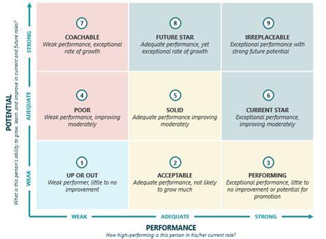 box matrix  understand ideas talent