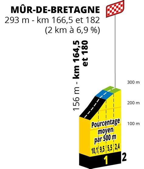 Competing teams and riders for tour de france 2021. Tour de France 2021 Parcours etappe 2: Perros-Guirec - Mûr ...