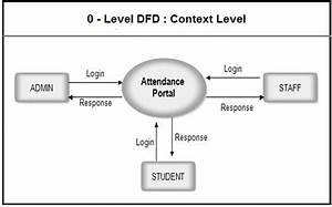 Dfd For Student Attendance Management System