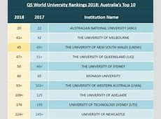 7 Australian universities named among world's top
