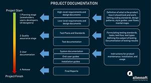 Technical Documentation In Software Development  Types And