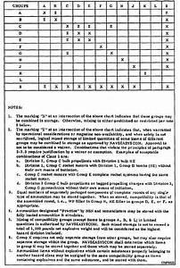 Storage Compatibility Mixture Chart 14024 347