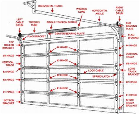 lifting  heavy garage door doityourselfcom community forums