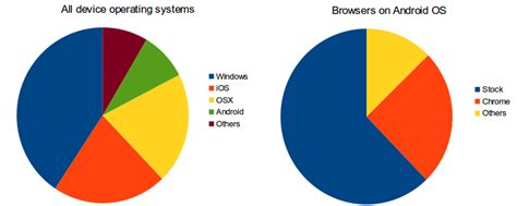 most current android os more stats on os and browser broken links