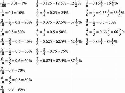 Percent Equation Numbers Percents Fractions Into Following