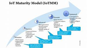 Internet of Things Maturity Model By @TonyShan ...