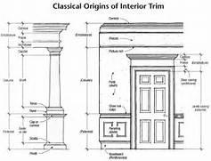 Architectural Exterior Mouldings Uk by Classical Origins Of Interior Trim Home Interior Decor Pinterest