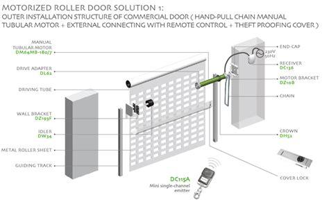 motorized roller doorsolution