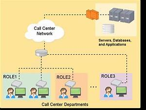 Example Network Architecture For Our Call Center Company
