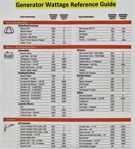 Portable Generators  U0026 Wattage Reference Guide