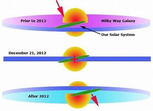 Solar cycle 24 – how is it worse? | Heaven Awaits