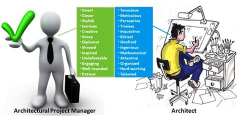 Project Managers  Agarquitectura's Blog. Intimacy Signs Of Stroke. Cool Graffiti Signs Of Stroke. Shaped Signs. Colour Signs Of Stroke. Anterior Communicating Artery Signs Of Stroke. Date Libra Signs Of Stroke. Earache Signs. Super Hero Signs