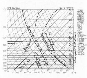 Gary U0026 39 S Flight Journal  Skew T Diagrams