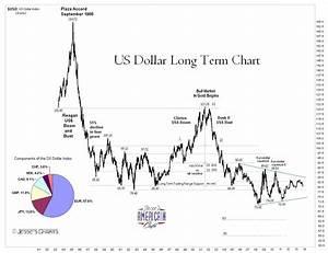 Jesse 39 S Café Américain Us Dollar Very Long Term Chart