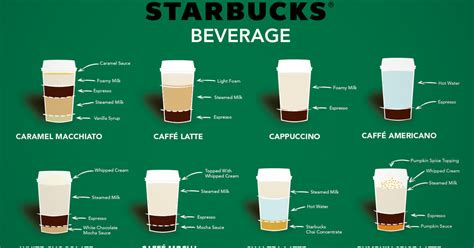 Our coffee masters have distilled their years of tasting knowledge down to three simple questions to help you find a starbucks coffee you're sure to love. Anatomy of Starbucks Beverage Inforgraphic Breaks Down Pumpkin Spice Latte, Cappuccinos, and ...