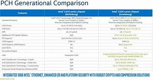 Server Comparison Chart Burgeoning Intel Xeon Sp Lewisburg Pch Options Overview
