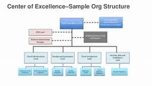 Sample org chart template organizational charts templates org chart png questionnaire template maxwellsz