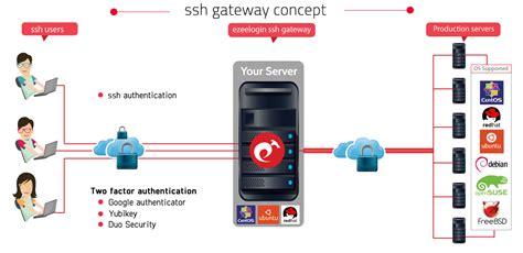jump server  ssh access  linuxaws instances  pci