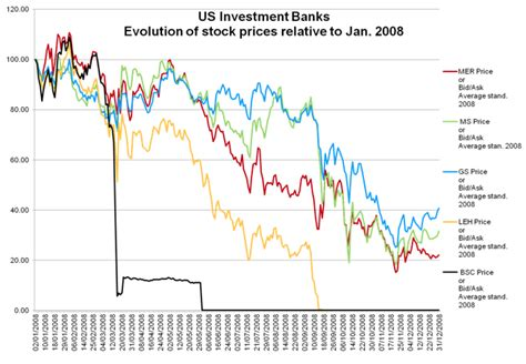 Anomalous trading prior to Lehman's failure | VOX, CEPR ...