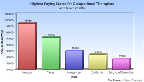 Therapist Salary Washington State by Occupational Therapist Salary In The Usa How Much Do Ots