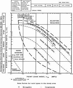 Excavatability Assessment Chart  After Pettifer And Fookes