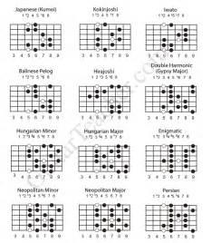 Guitar Scales PDF