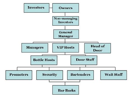 eater guide  nightclub staff hierarchy eater