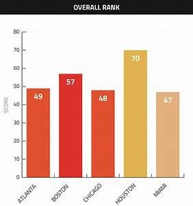 Miami Falls Big in Labor Rankings