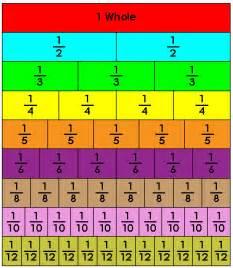 Math Fraction Strips Printable