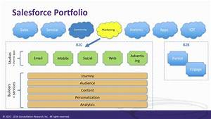 Salesforce Connections Marketing Cloud Overview