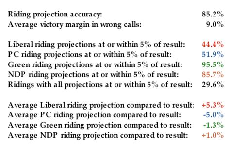 what is a pei rating threehundredeight com pei projection vs results