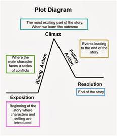 English Plot Diagram