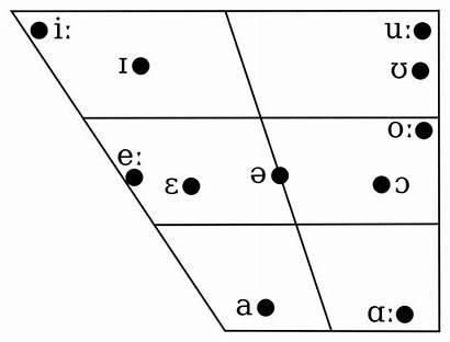 Vowel Irish Chart Svg Connacht Phonology Wikipedia