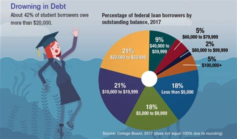 competing goals pay  student loans  save